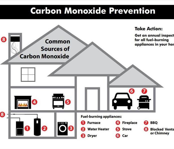 Why SERVPRO January Is The Deadliest Month For Carbon Monoxide Poisoning